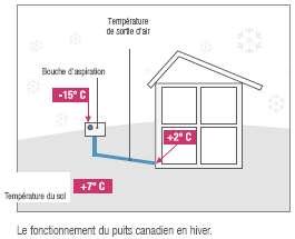 Duvivier s rl le puits canadien rehau for Principe du puit canadien